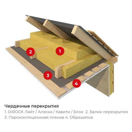 утеплитель для потолка купить